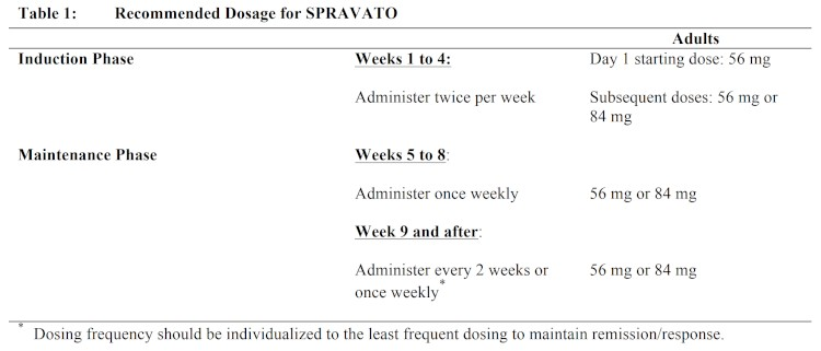 Spravato Dosing Schedule Table