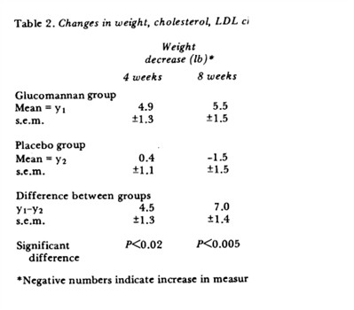 Lipozene Study Results