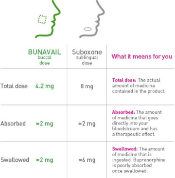 Suboxone Vs. Bunavail: What Is The Difference?
