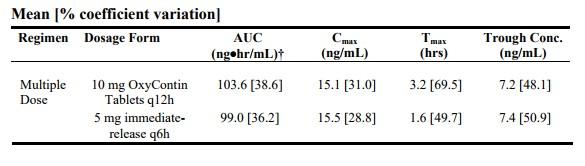 Oxycodone To Oxycontin Comparison
