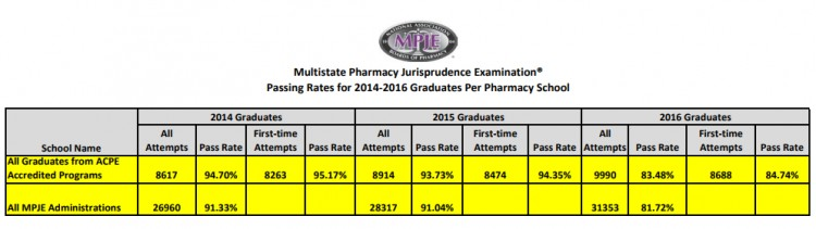 MPJE PASS RATES BY YEAR