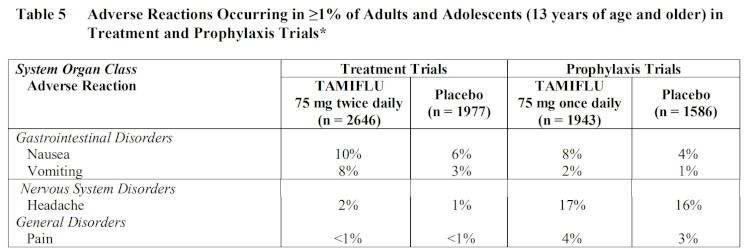 Tamiflu Side Effect Profile