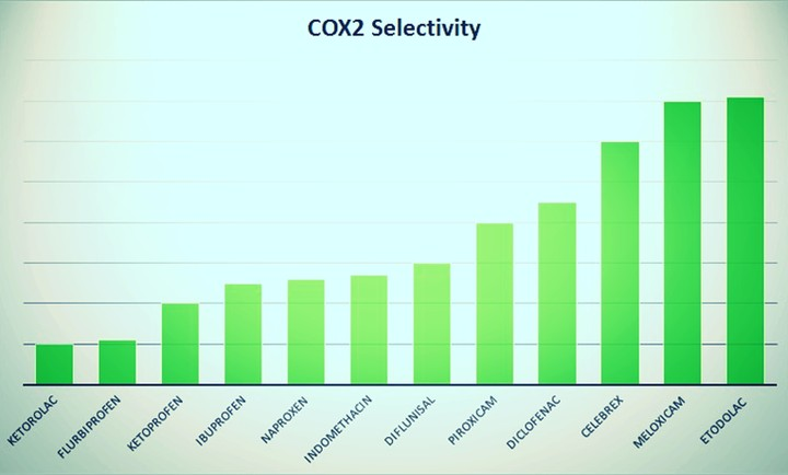 Cox 2 Selectivity