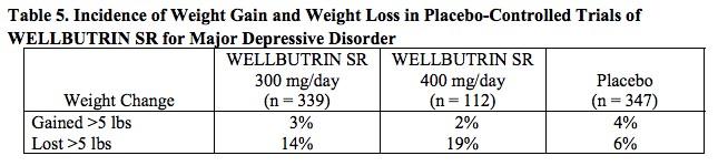 Wellbutrin SR Weight Change Data