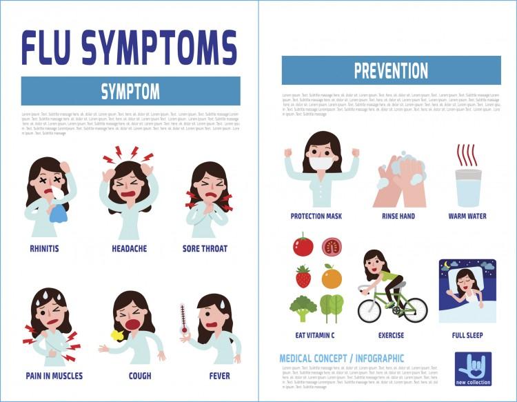 Flu Symptoms and prevention