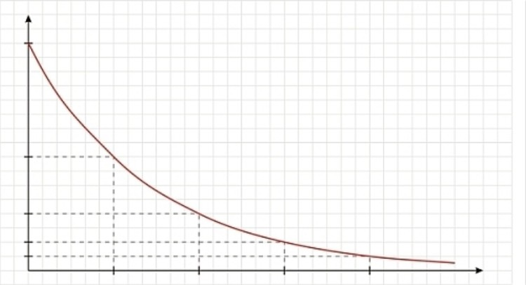 Drug-Half Life Graph Concentration Over Time Stock Image
