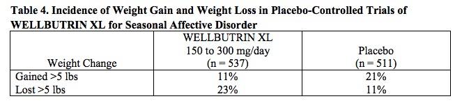 Wellbutrin XL Clinical Trial Weight Effects